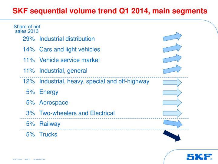 SKF sequential volume trend Q1 2014, main segments