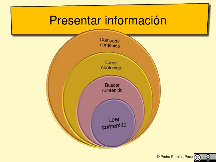Presentar