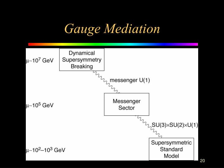 Gauge Mediation