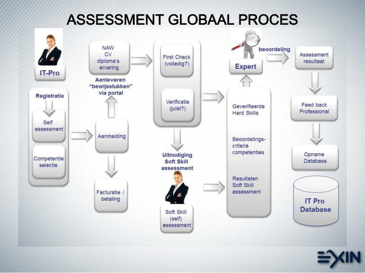 ASSESSMENT GLOBAAL PROCES