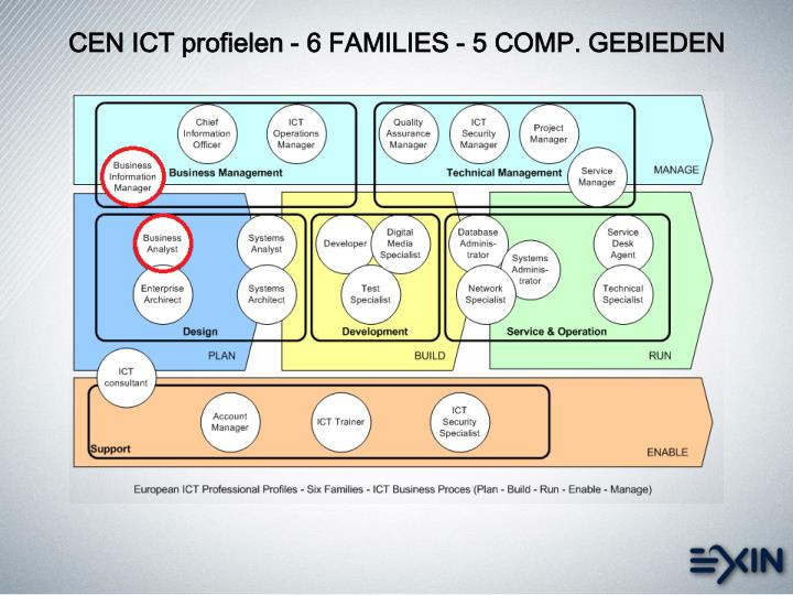 CEN ICT profielen - 6 FAMILIES - 5 COMP. GEBIEDEN