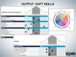 output soft skills