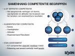 samenhang competentie begrippen