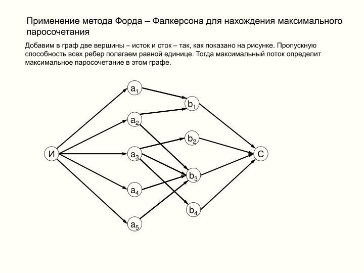 Применение метода Форда – Фалкерсона для нахождения максимального