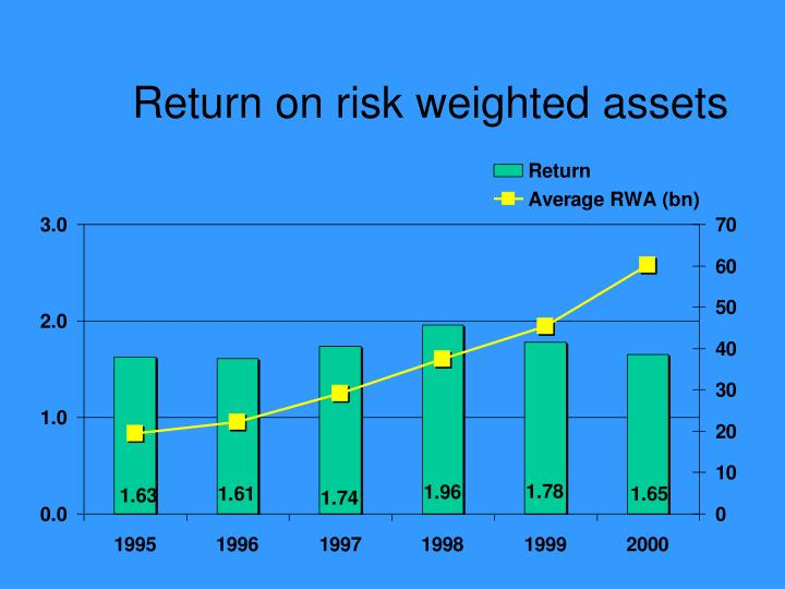 Return on risk weighted assets