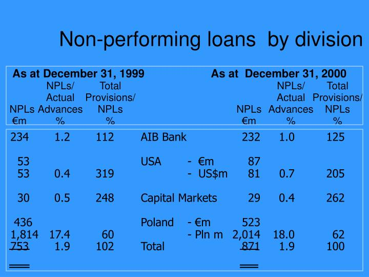 Non-performing loans  by division