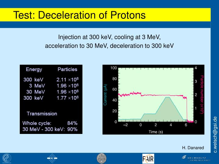 Test: Deceleration of Protons