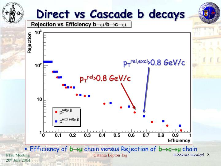 Direct vs Cascade b decays