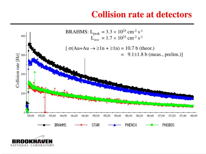 Collision rate at detectors