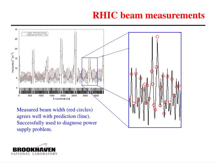 RHIC beam measurements