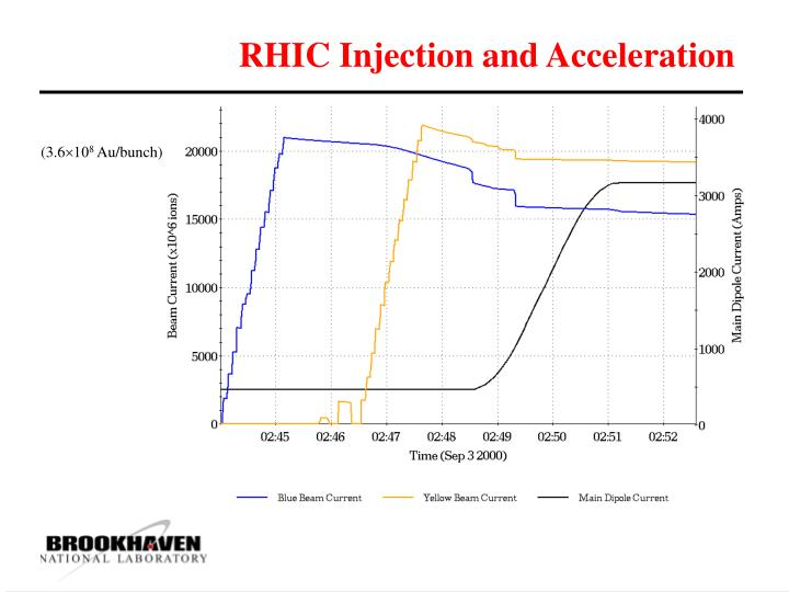 RHIC Injection and Acceleration