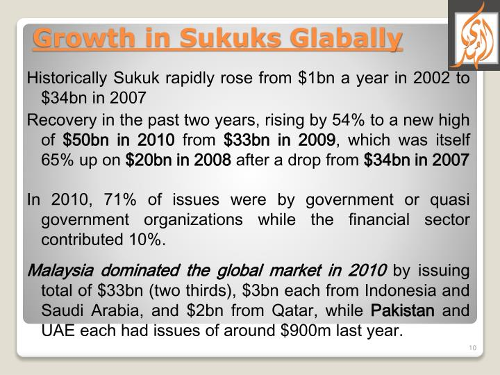 Historically Sukuk rapidly rose from $1bn a year in 2002 to $34bn in 2007