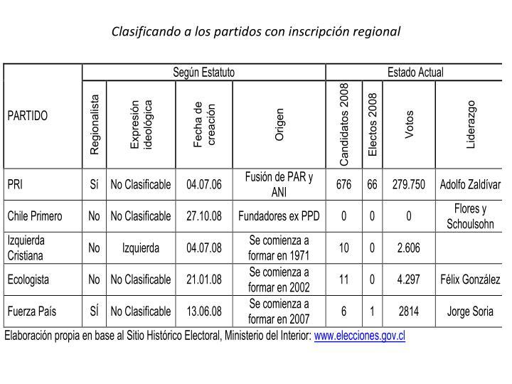 Clasificando a los partidos con inscripción regional