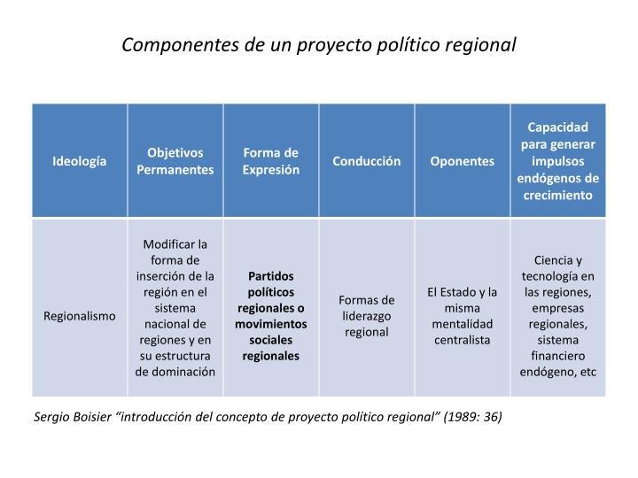 Componentes de un proyecto político regional