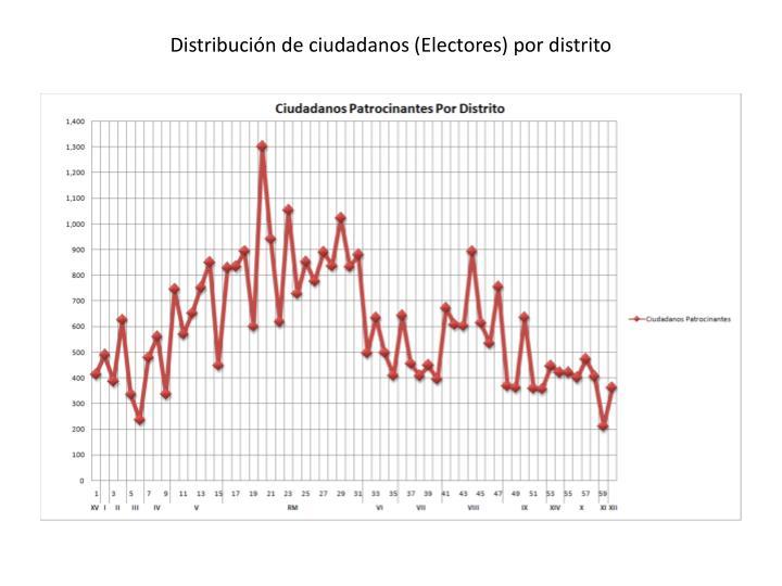 Distribución de ciudadanos (Electores) por distrito