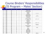 course binders responsibilities is program males section