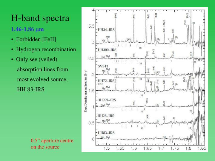 H-band spectra