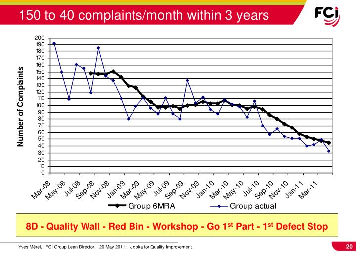 150 to 40 complaints/month within 3 years