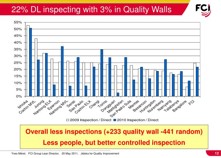 22% DL inspecting with 3% in Quality Walls