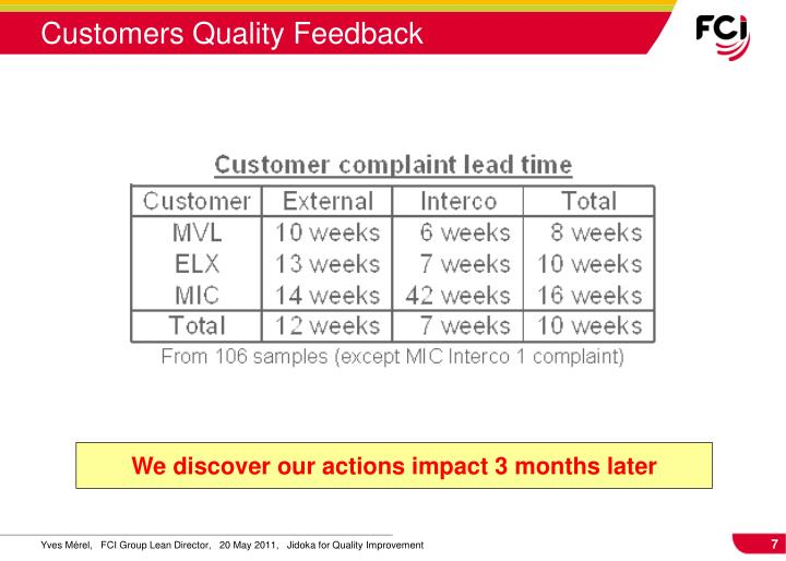 Customers Quality Feedback