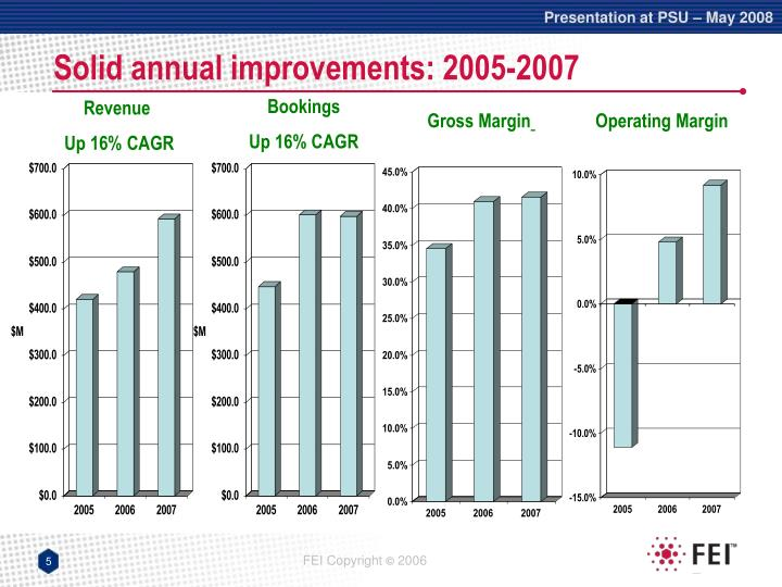 Solid annual improvements: 2005-2007