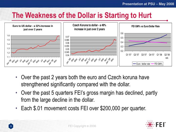 The Weakness of the Dollar is Starting to Hurt