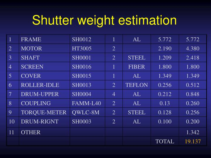 Shutter weight estimation