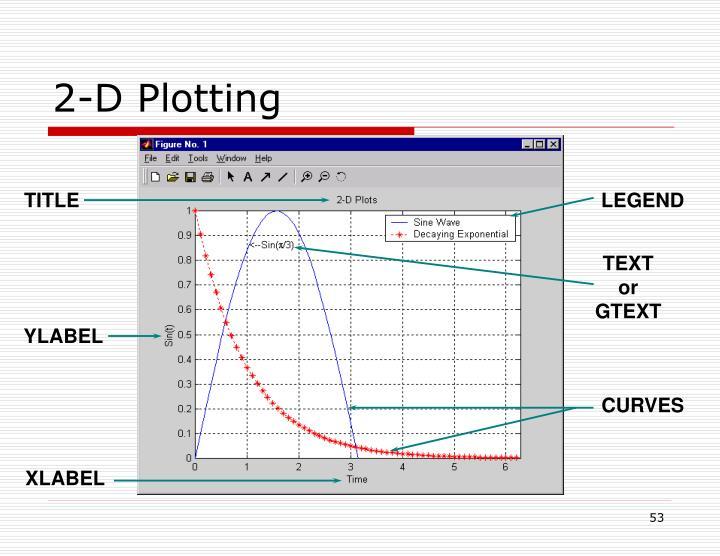 2-D Plotting