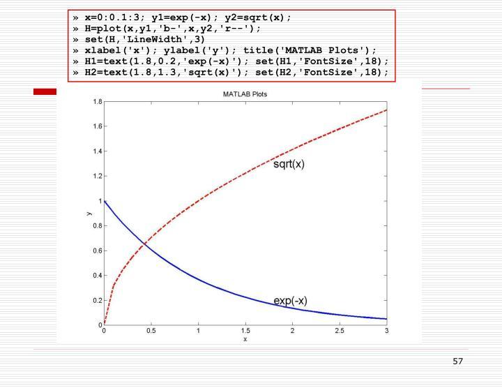 » x=0:0.1:3; y1=exp(-x); y2=sqrt(x);
