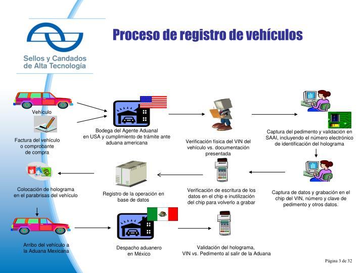 Proceso de registro de vehículos