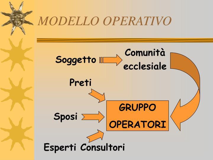 MODELLO OPERATIVO