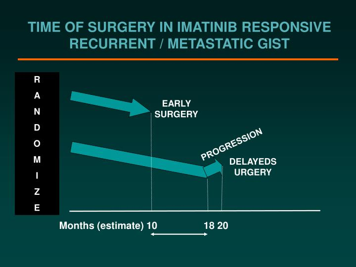 TIME OF SURGERY IN IMATINIB RESPONSIVE RECURRENT / METASTATIC GIST