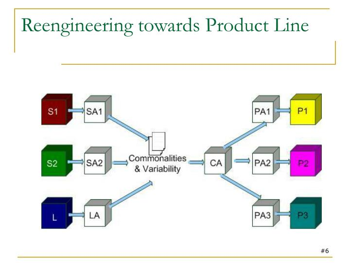 Reengineering towards Product Line