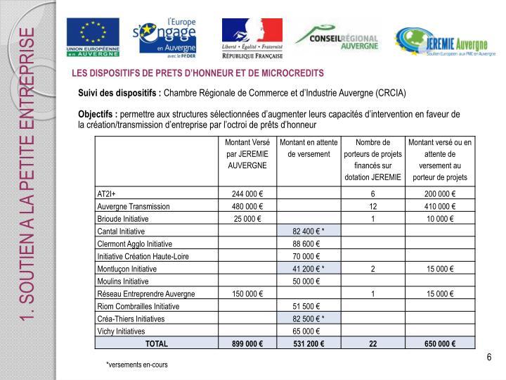 LES DISPOSITIFS DE PRETS D'HONNEUR ET DE MICROCREDITS