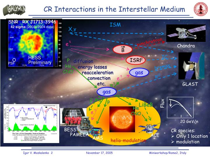 Cr interactions in the interstellar medium