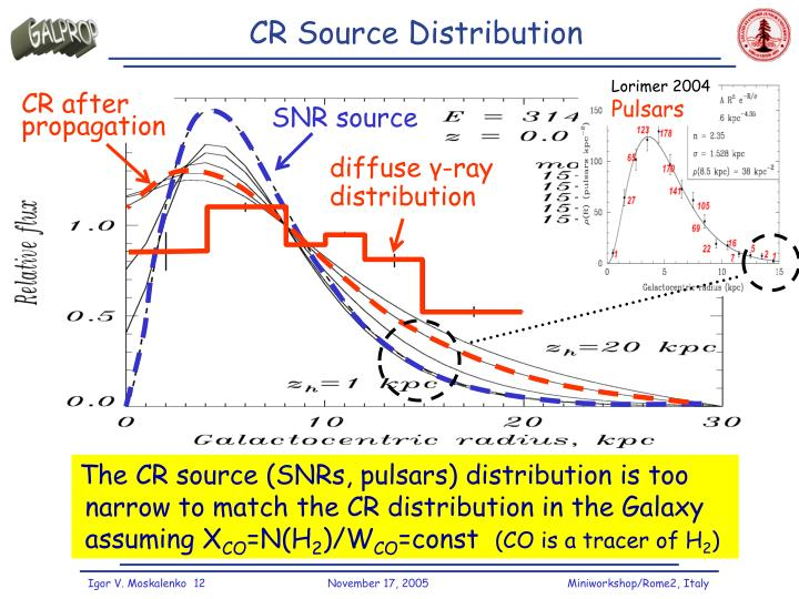 CR Source Distribution