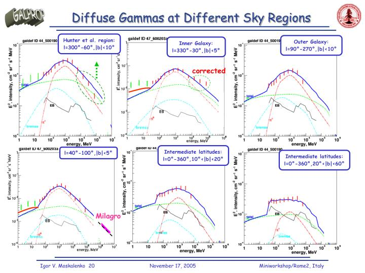 Diffuse Gammas at Different Sky Regions