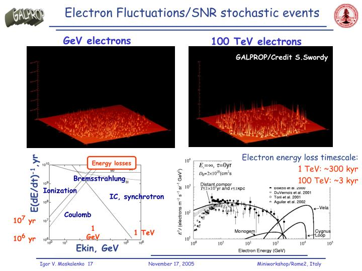 Electron Fluctuations/SNR stochastic events