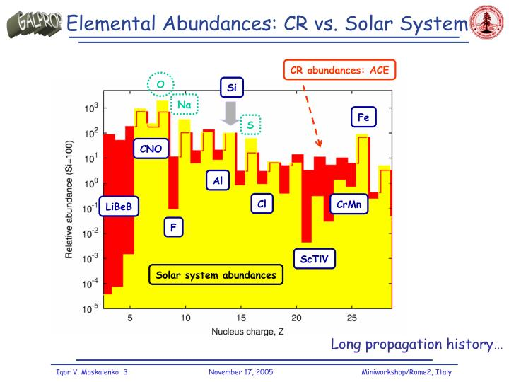 Elemental abundances cr vs solar system