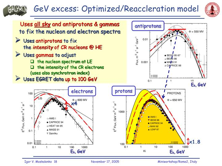 GeV excess: Optimized/Reaccleration model