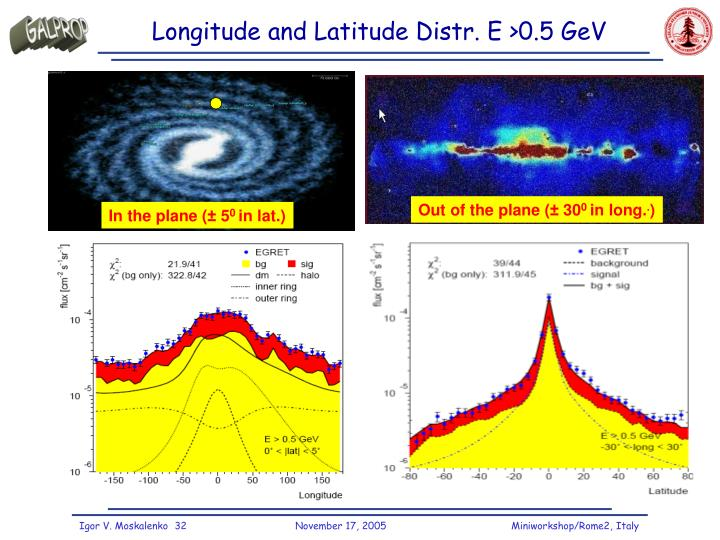 Longitude and Latitude Distr. E >0.5 GeV