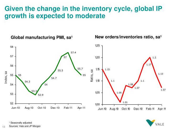 Given the change in the inventory cycle, global IP growth is expected to moderate