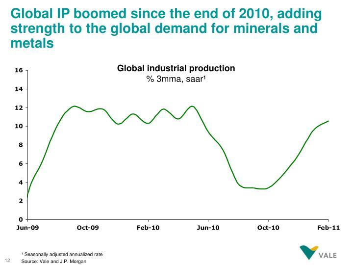 Global IP boomed since the end of 2010, adding strength to the global demand for minerals and metals