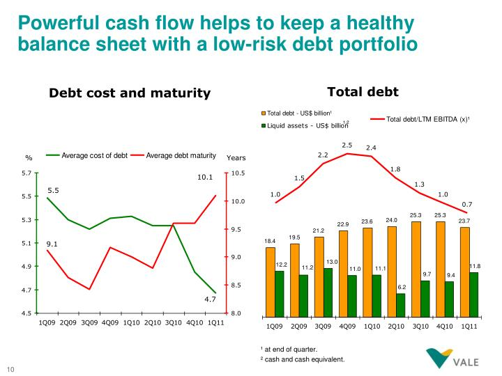 Powerful cash flow helps to keep a healthy balance sheet with a low-risk debt portfolio