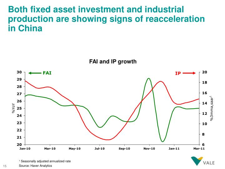 Both fixed asset investment and industrial production are showing signs of reacceleration in China