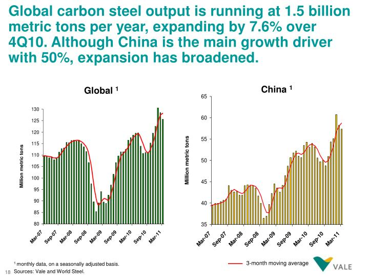 Global carbon steel output is running at 1.5 billion metric tons per year, expanding by 7.6% over 4Q10. Although China is the main growth driver with 50%, expansion has broadened.