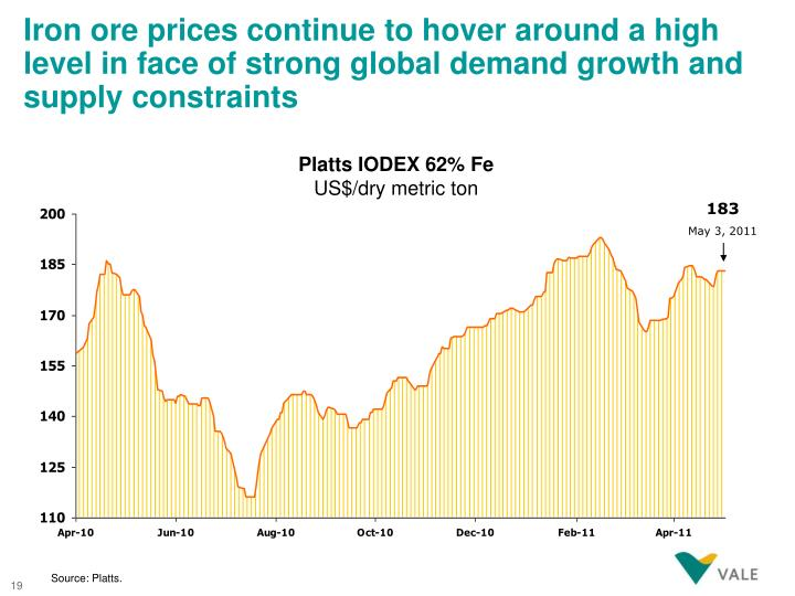 Iron ore prices continue to hover around a high level in face of strong global demand growth and supply constraints