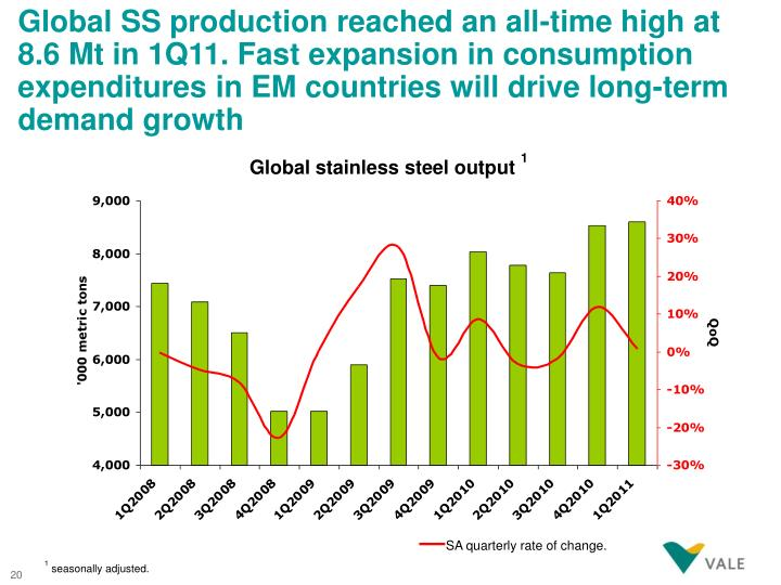 Global SS production reached an all-time high at 8.6 Mt in 1Q11. Fast expansion in consumption expenditures in EM countries will drive long-term demand growth