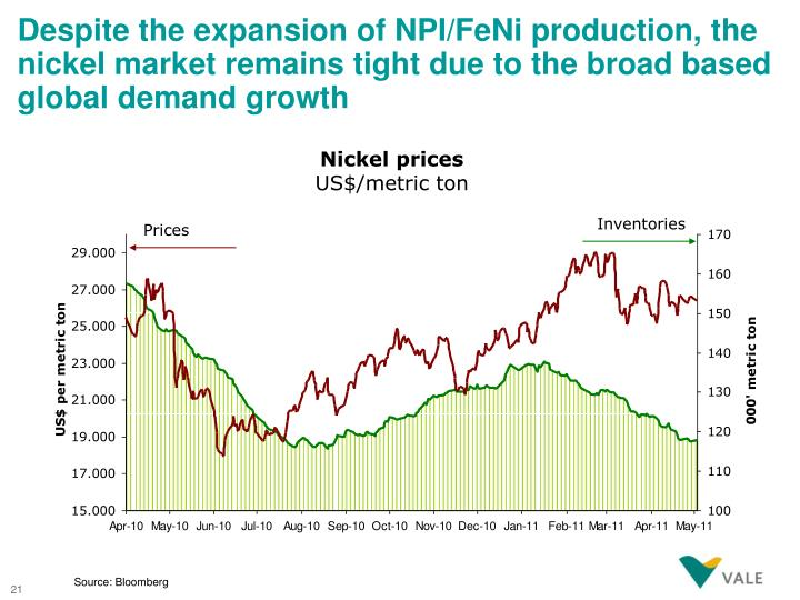 Despite the expansion of NPI/FeNi production, the nickel market remains tight due to the broad based global demand growth