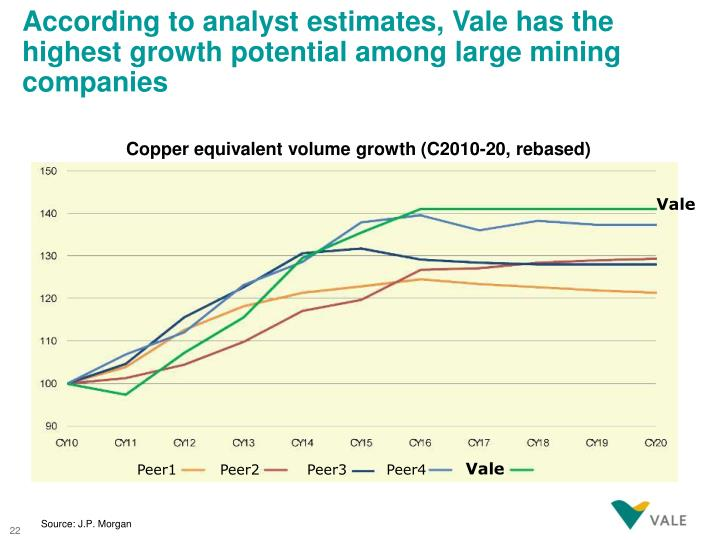 According to analyst estimates, Vale has the highest growth potential among large mining companies